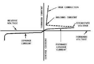 characteristics of SCR.